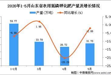 2020年5月山东省农用氮磷钾化肥产量为151.82万吨 同比下降5.4%
