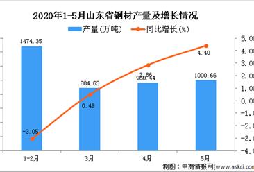 2020年1-5月山东省钢材产量为4332.62万吨 同比增长0.21%