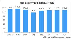 2020年6月中国电商物流运行指数108.2点(附全国电商开发区一览)