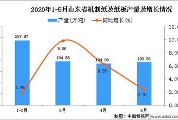 2020年1-5月山东省机制纸及纸板产量同比增长5.03%