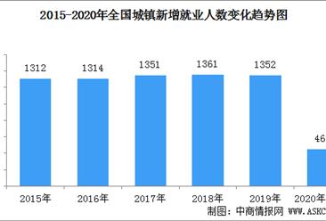2020年1-5月全国就业情况分析: 全国城镇新增就业人数460万人(图)