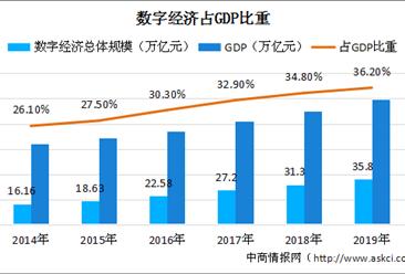数字经济贡献水平显著提升 2019年数字经济对GDP增长的贡献率为67.7%
