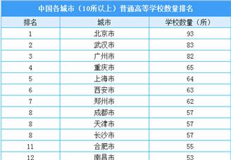2020年全国各城市普通高等学校数量排行榜(附榜单)