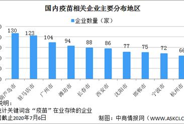 2020年中国疫苗相关企业数量及区域分布格局分析(附企业名录)