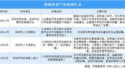 深圳发布养老服务投资扶持政策清单 深圳养老机构行业现状分析(附机构数量及床位数)