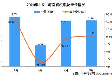 2020年1-5月河南省汽车产量为15.50万吨 同比增加40.14%
