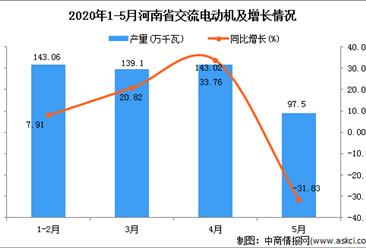 2020年1-5月河南省交流电动机产量为429.13万千瓦 同比下增加0.59%。