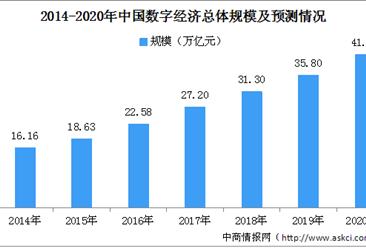 2020年中国数字经济行业市场规模及未来发展趋势预测(图)