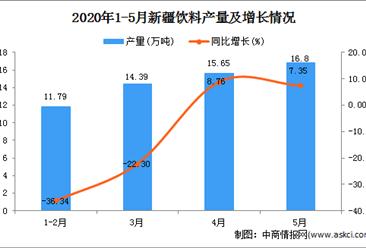 2020年1-5月新疆饮料产量为58.42万吨 同比增加40.26%