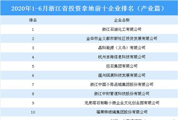 产业地产投资情报:2020上半年浙江省投资拿地前十企业排行榜(产业篇)