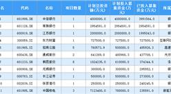 2020年中国上市企业发行可转债募集资金排行榜(TOP 100)