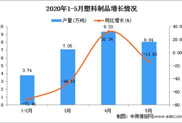 2020年1-5月新疆塑料制品产量为30.84万吨 同比增长41.99%