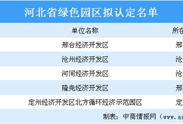 河北省绿色园区拟认定名单出炉:5家园区上榜(附详细名单)