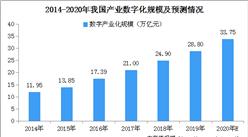2020年产业数字化市场规模预测:产业数字化增加值规模将达33.75万亿元