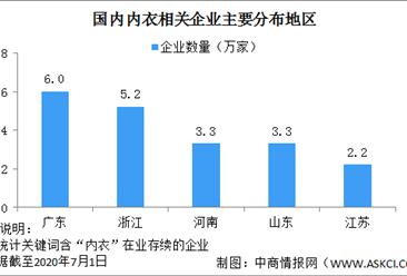 中国内衣相关企业区域分布情况分析:广东浙江内衣企业众多(图)