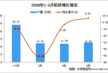 2020年1-5月新疆铝材产量为60.34万吨 同比增长27.95%