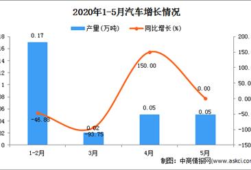 2020年1-5月新疆汽车产量为0.28万吨 同比增长21.74%