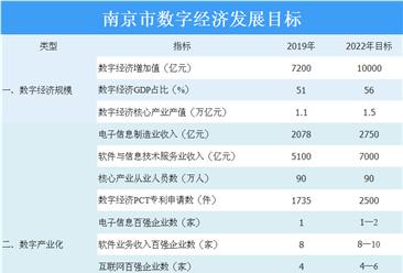 2020年南京市数字经济发展目标及各地区数字经济布局情况分析(图)
