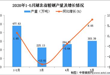 2020年1-5月湖北省粗钢产量为1271.6万吨 同比下降0.53%