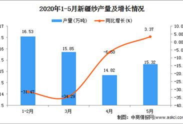 2020年1-5月新疆纱产量为64.74万吨 同比增长32.91%