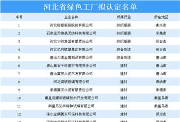 河北省绿色工厂拟认定名单出炉:36家企业上榜(附详细名单)
