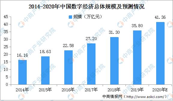 数字经济增加占gdp比例_解读数字经济,中国牢牢占据全球第二大数字经济体地位