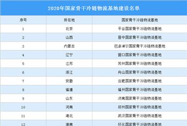 2020年国家骨干冷链物流基地建设名单发布:共计17个(附完整名单)