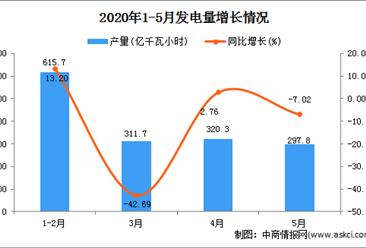 2020年1-5月新疆发电量产量为1571.30万吨 同比增长23.45%