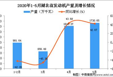2020年1-5月湖北省发动机产量为4980.73万千瓦 同比下降4.64%