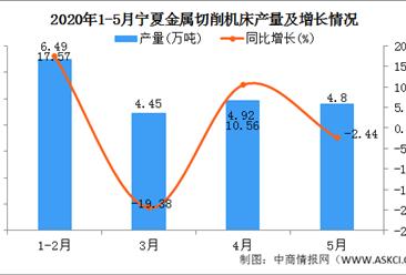 2020年1-5月宁夏铝材产量为20.66万吨 同比增加30.26%
