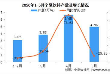 2020年1-5月宁夏饮料产量为17.38万吨 同比下降43.04%