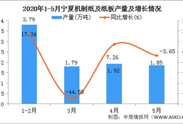 2020年1-5月宁夏机制纸及纸板产量为9.35万吨 同比增加24.67%