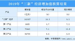 """""""三新""""经济占比创新高  2019年""""三新""""经济增加值超16万亿元"""