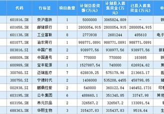 2020年中国上市企业首发计划投入募集资金排行榜 TOP100