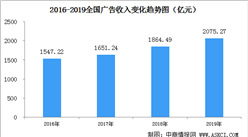 2020年中国广告业市场现状及收入规模预测:新媒体广告增长明显(图)