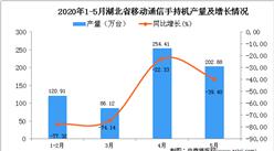 2020年1-5月湖北省手机产量为662.25万台 同比下降56.69%