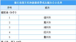 浙江省省级文化和旅游消费试点城市公示名单出炉:23地入选(附名单)