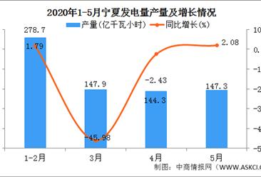 2020年1-5月宁夏发电量产量为720.20万吨  同比增长25.71