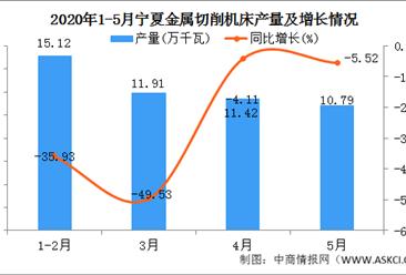 2020年1-5月宁夏交流电动机产量为49.24万吨 同比增长28.06%