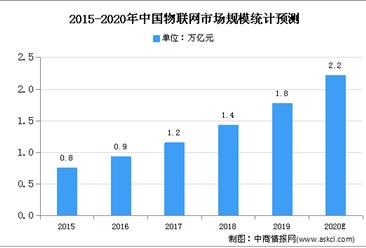 2020年中国物联网安全市场现状及市场规模预测分析