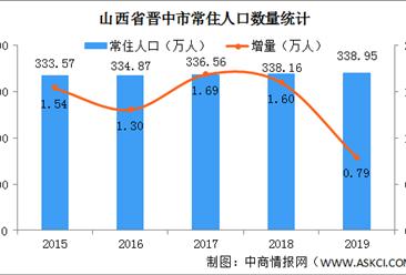 2019山西晋中人口数据分析:常住人口338.95万 城镇化率为56.84%(图)