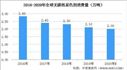 2020年无碳纸显色剂市场预测分析:无碳纸显色剂需求持续下降