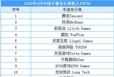 2020年6月中国手游发行商收入排行榜:腾讯/网易/莉莉丝排名前三(附榜单)