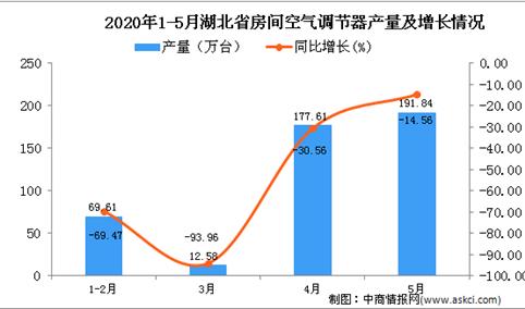 2020年5月湖北省空调产量及增长情况分析