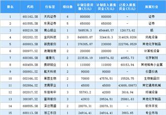 2020年中国上市企业配股计划投入募集资金排行榜
