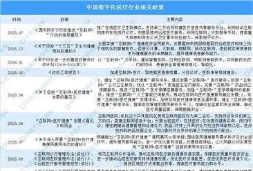 2019年中国数字化医疗用户6.2亿 2020年中国数字化医疗行业市场规模预测(图)