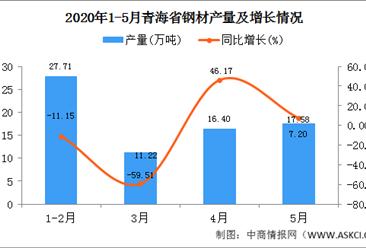 2020年1-5月青海钢材产量为69.82万吨 同比增长33.65%
