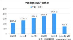 上半年集成电路布图设计登记申请增长近八成 中国集成电路行业发展前景分析(图)
