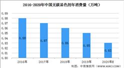 2020年中国无碳纸显色剂市场预测分析:需求下降成趋势