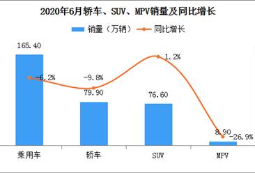 环比持续增长:2020年6月中国乘用车销量165.4万辆